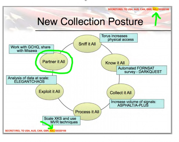 NSA slide collect it all