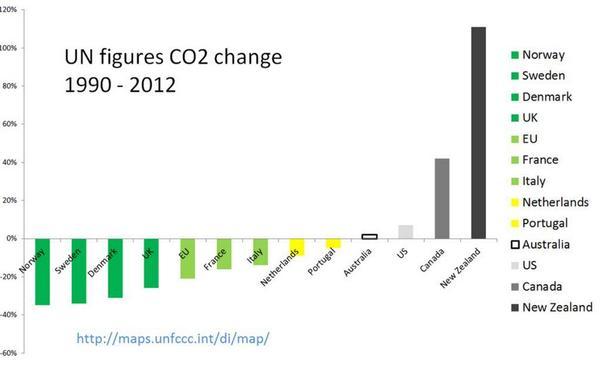 nz-worst-emissions