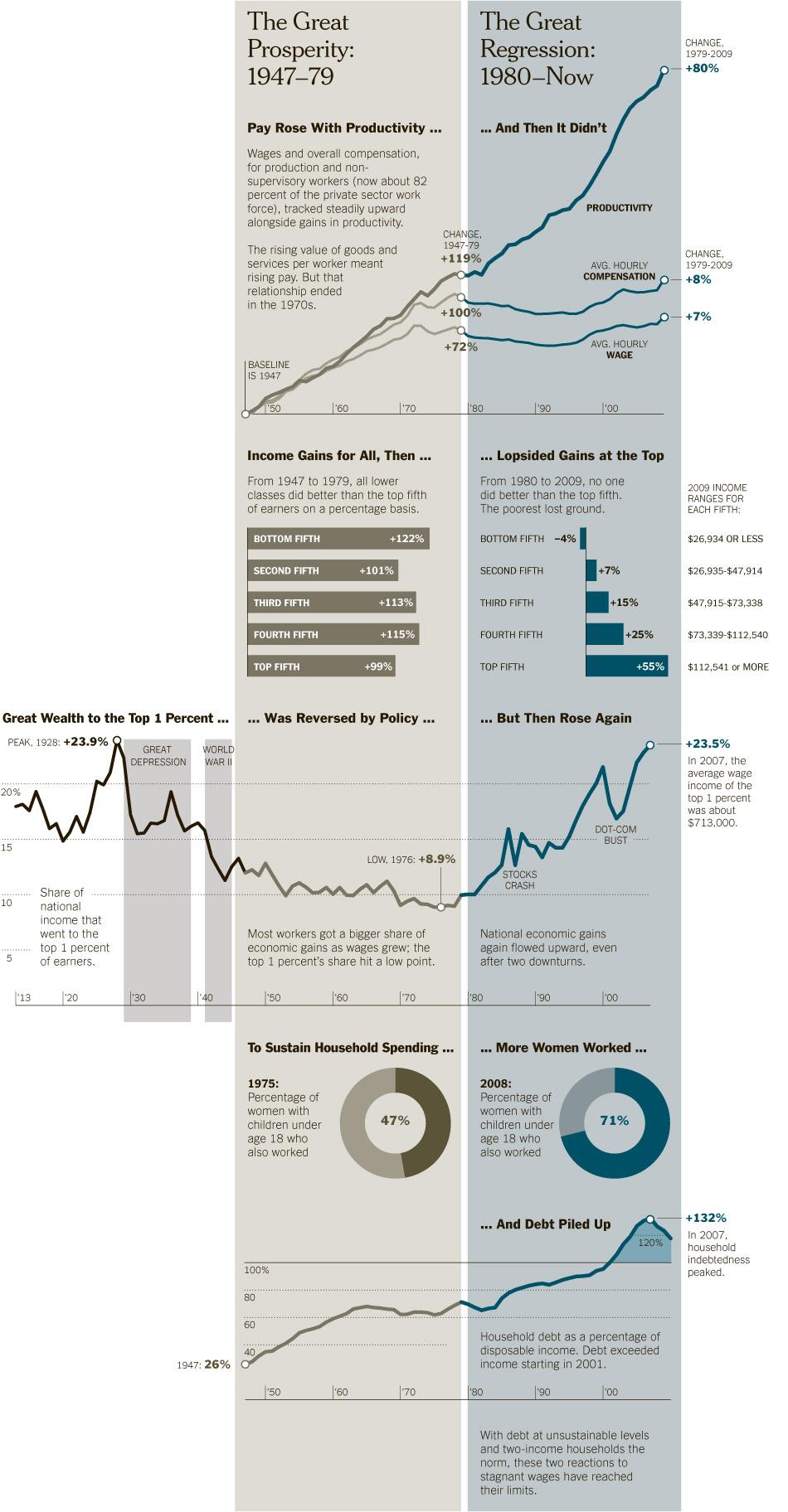 Marsh inequality graphic