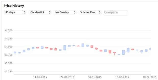SkyCity share price
