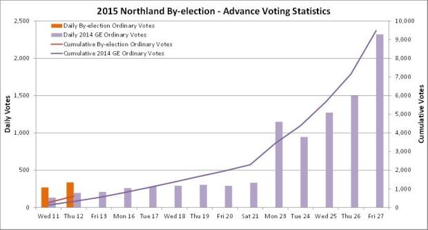 northland_advance_voting_12_03_0