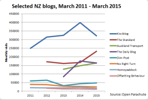 blog-rankings-2015