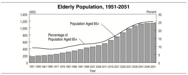 Elderly population chart