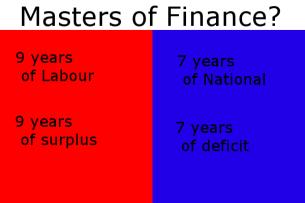 MastersOfFinance