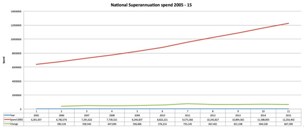 National Superannuation spend 2005 - 2015