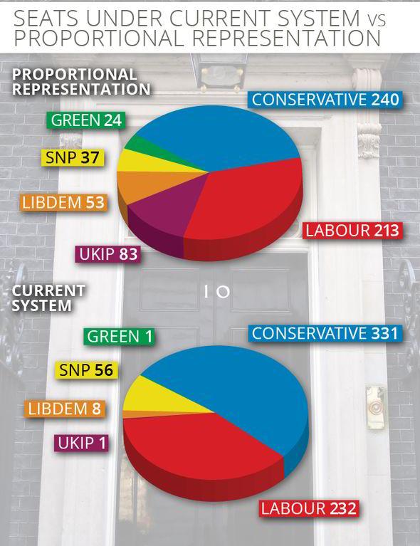 fpp-vs-proportional-uk-2015