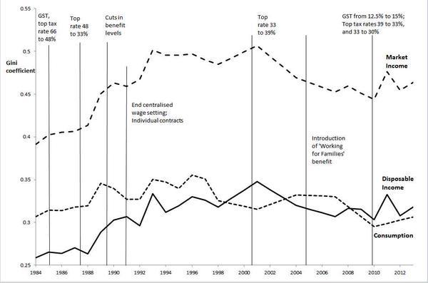 inequality nz graph