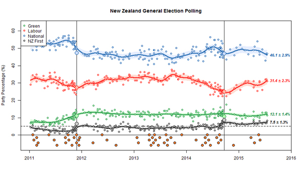 tracking-poll-2015