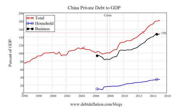 China debt to gdp