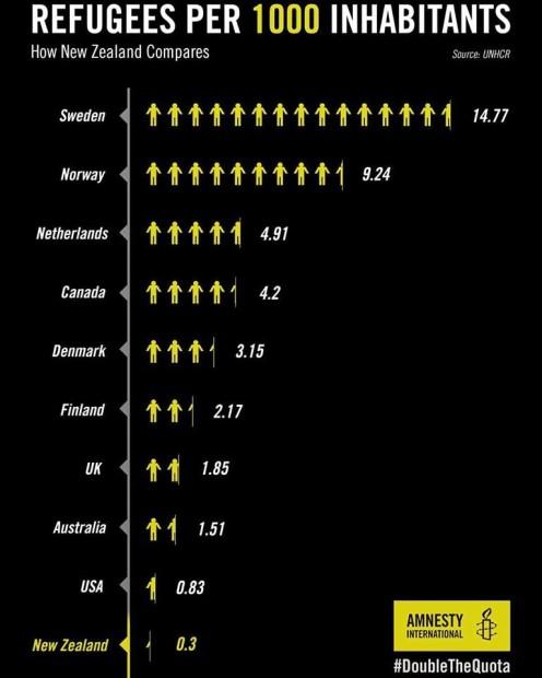New ZEaland refugee rates