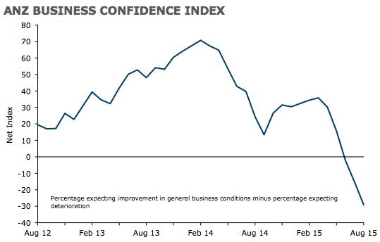 anz-business-confidence-2015