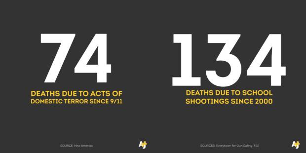 Terrorism school shooting deaths