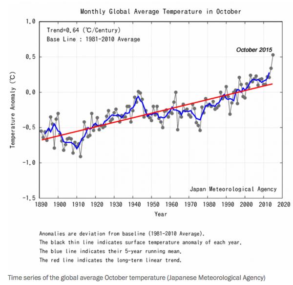temperature-october-2015