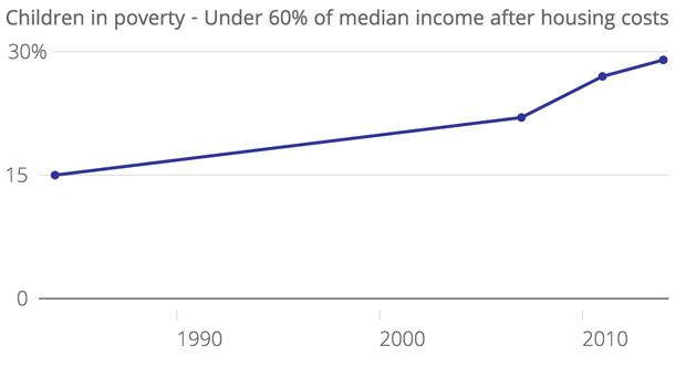 child_poverty_2015