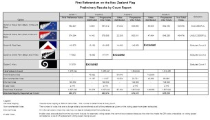 preliminary flag results first referendum