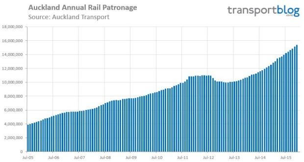 2015-12-Rail-Patronage