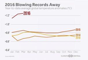 warming-2016