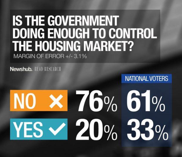 housing poll 2016