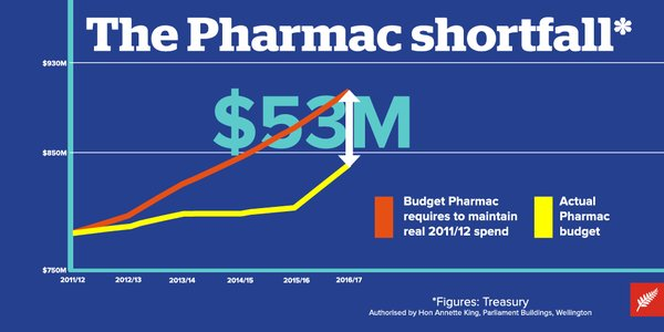 pharmac cuts