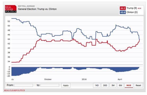 trump-clinton-poll