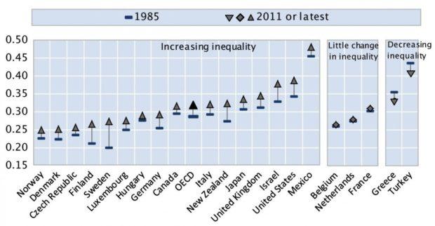 inequality-damage-economy2