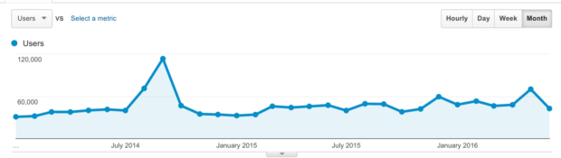 The Standard - google analytics users 2014-june 2016