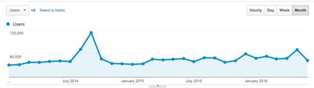 The Standard - google analytics users 2014-june 2016