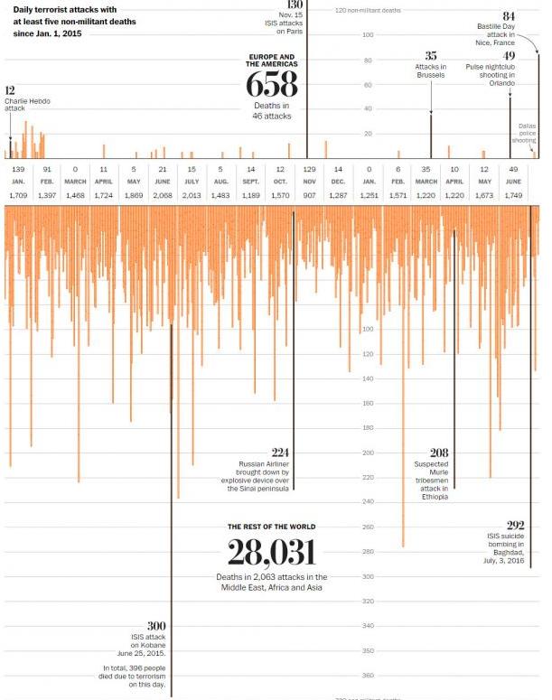 wapo terrorist data