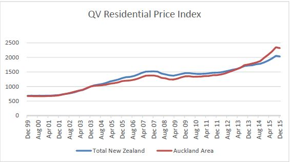 QV Residential Price Index