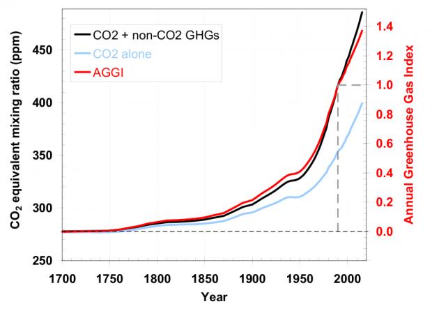 TS CO2 equiv