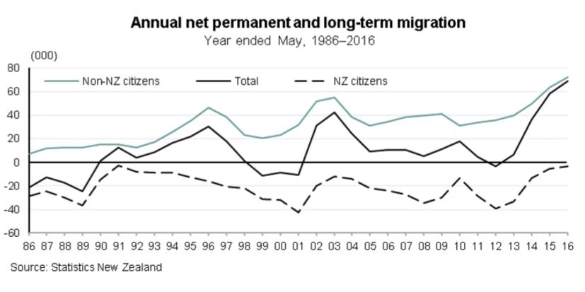 NZ Nett Migration