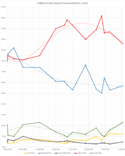 A trend of 2020 polling results