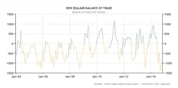 Terms of Trade 2004-2014