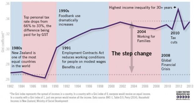 inequality-nz
